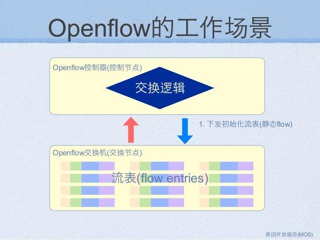 Openflow的工作场景 Openflow控制器(控制节点) Openflow交换机(交换节点) 流表(flow entries) 交换逻辑 1. 下发初始化流表(静态flow) 美团 放服务(MOS)