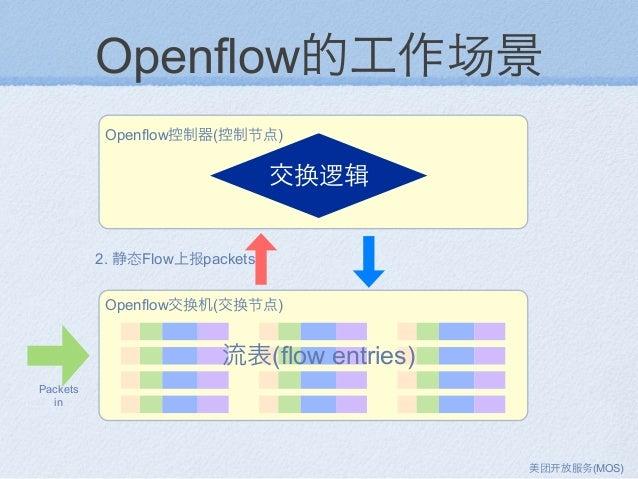 Openflow的工作场景 Openflow控制器(控制节点) Openflow交换机(交换节点) 流表(flow entries) 交换逻辑 2. 静态Flow上报packets Packets in 美团 放服务(MOS)