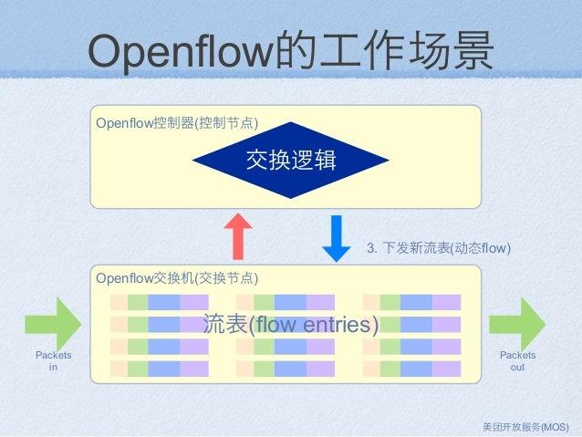 Openflow的工作场景 Openflow控制器(控制节点) Openflow交换机(交换节点) 流表(flow entries) 交换逻辑 3. 下发新流表(动态flow) Packets in Packets out 美团 放服务(MOS)
