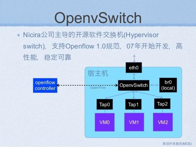 OpenvSwitch Nicira公司主导的 源软件交换机(Hypervisor switch),支持Openflow 1.0规范,07年 始 发,高 性能,稳定可靠 Tap0 Tap1 Tap2 eth0 OpenvSwitch VM0 V...