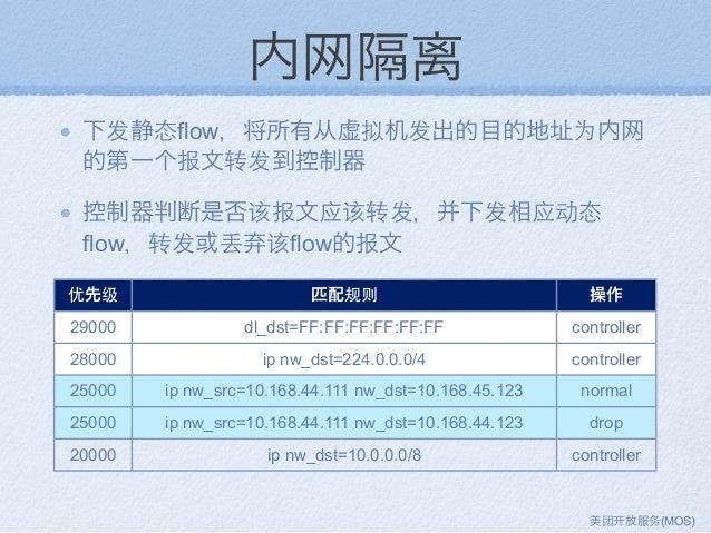 内网隔离 下发静态flow,将所有从虚拟机发出的目的地址为内网 的第一个报文转发到控制器 控制器判断是否该报文应该转发,并下发相应动态 flow,转发或丢弃该flow的报文 优先级 匹配规则 操作 29000 dl_dst=FF:FF:FF:F...