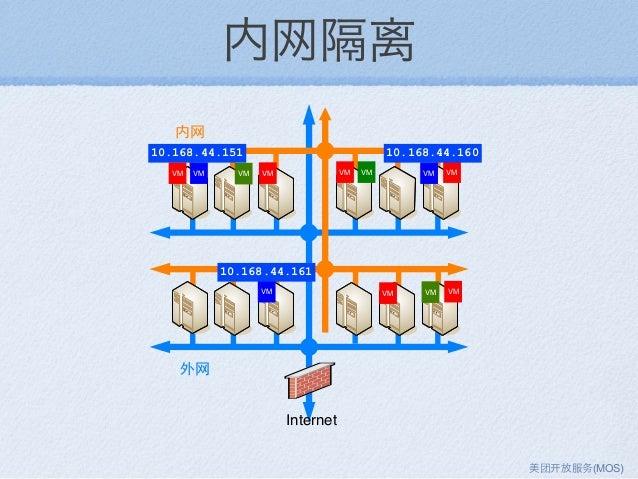 内网隔离 VM VM VM VMVM VM VM VM VM VM Internet VM VM 10.168.44.151 10.168.44.160 10.168.44.161 美团 放服务(MOS)