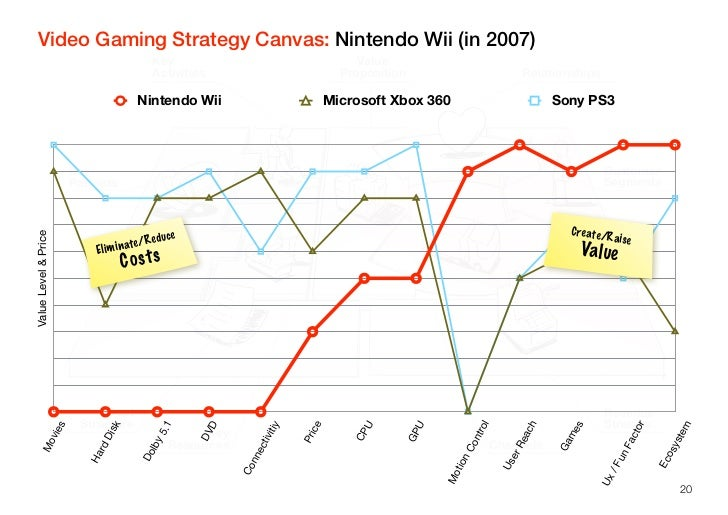 nintendo wii marketing strategy But the wii's high-profile success made nintendo's strategy impossible to ignore, and microsoft and sony responded by replicating some of its key elements, such as the intuitive motion-sensing.