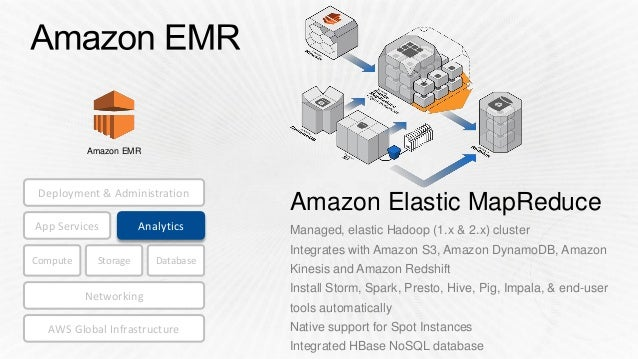 Elastic Map Reduce SDD401) Amazon Elastic MapReduce Deep Dive and Best Practices | AWS … Elastic Map Reduce