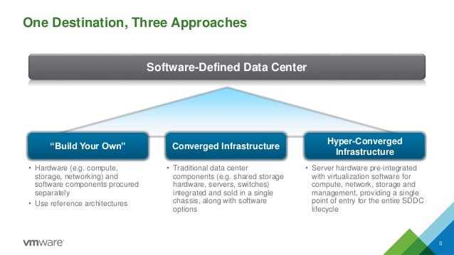 The Foundation Of The Software Defined Data Center