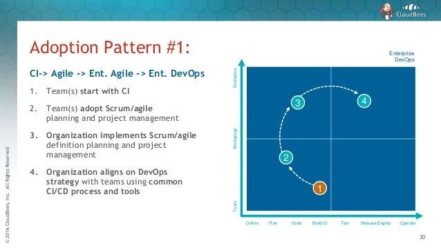 SD DevOps Meet-up - Exploring Quadrants of DevOps Maturity