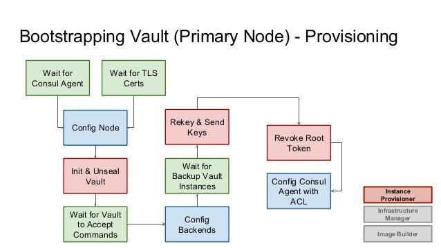 Automatic Provisioning of Consul & Vault