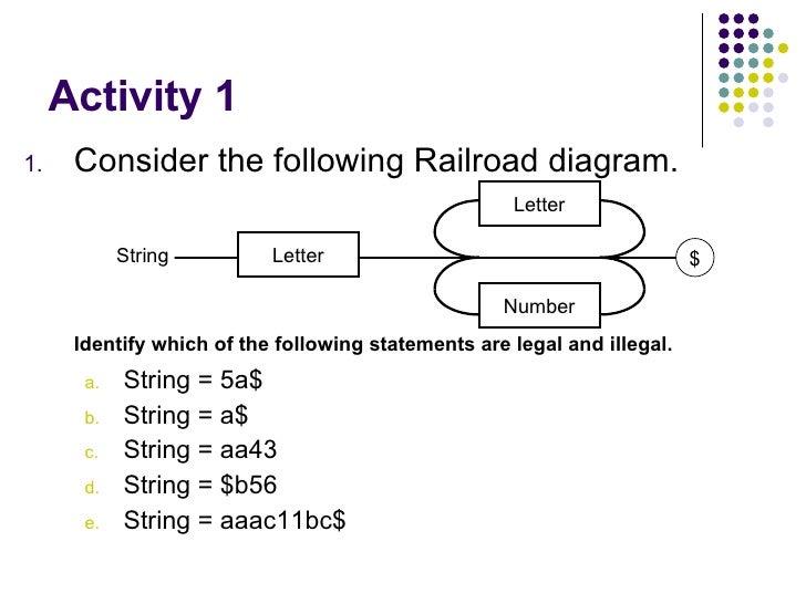 Sdd Syntax Descriptions