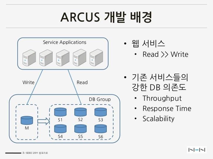 SDEC2011 Arcus NHN memcached cloud Slide 3