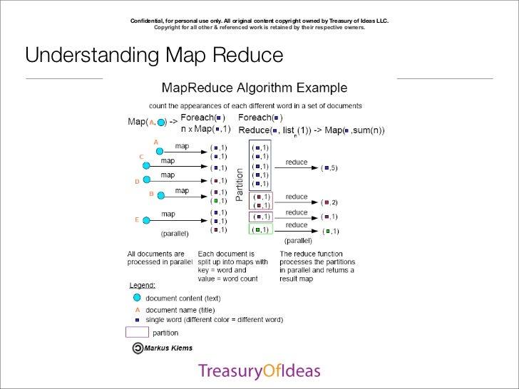 SDEC2011 Essentials of map reduce Slide 3