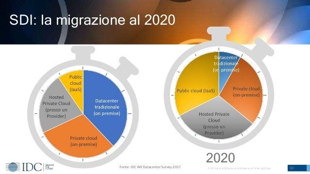 © IDC Visit us at IDCitalia.com and follow us on Twitter: @IDCItaly 10 SDI: la migrazione al 2020 2020Fonte: IDC WE Datace...
