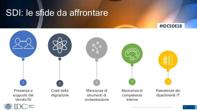 © IDC Visit us at IDCitalia.com and follow us on Twitter: @IDCItaly 12 SDI: le sfide da affrontare 31 54 Presenza e suppor...