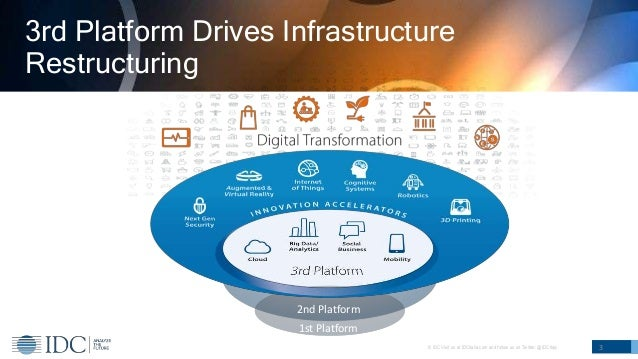 © IDC Visit us at IDCitalia.com and follow us on Twitter: @IDCItaly 3rd Platform Drives Infrastructure Restructuring 3 1st...