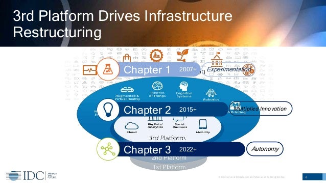 © IDC Visit us at IDCitalia.com and follow us on Twitter: @IDCItaly 3rd Platform Drives Infrastructure Restructuring 4 Cha...