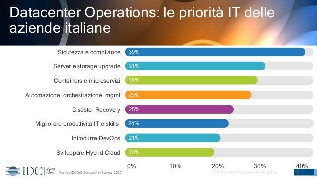 © IDC Visit us at IDCitalia.com and follow us on Twitter: @IDCItaly 7 Sviluppare Hybrid Cloud Introdurre DevOps Migliorare...
