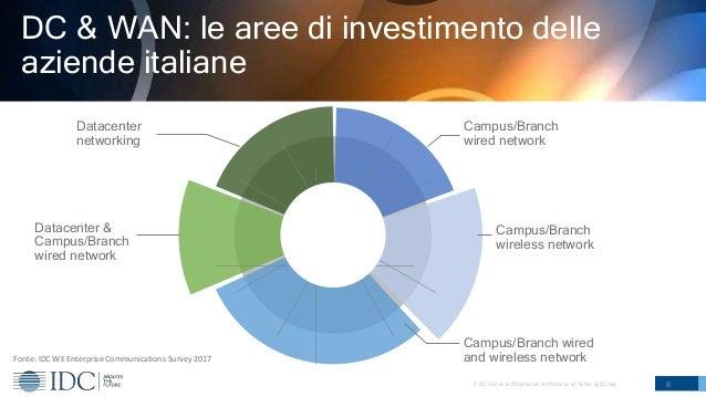 © IDC Visit us at IDCitalia.com and follow us on Twitter: @IDCItaly 8 DC & WAN: le aree di investimento delle aziende ital...