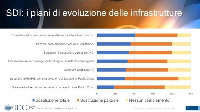 © IDC Visit us at IDCitalia.com and follow us on Twitter: @IDCItaly 9 SDI: i piani di evoluzione delle infrastrutture Font...