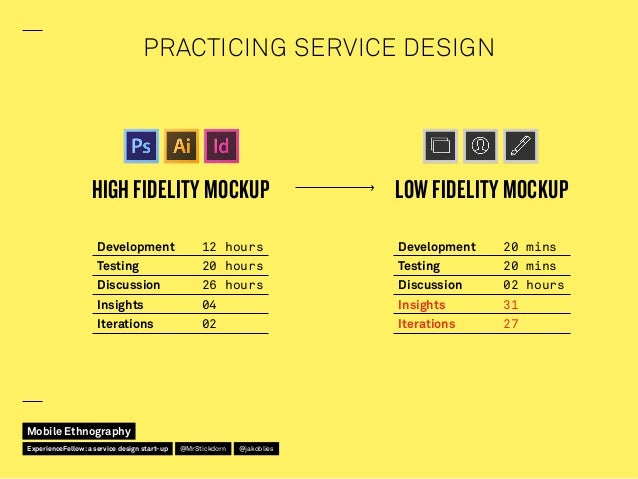 PRACTICING SERVICE DESIGN Development 12 hours Testing 20 hours Discussion 26 hours Insights 04 Iterations 02 Develop...