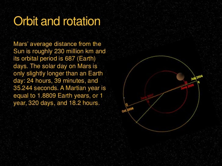 Orbit Rotation of Mars images