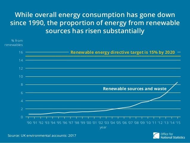 Renewable energy in the UK Slide 3