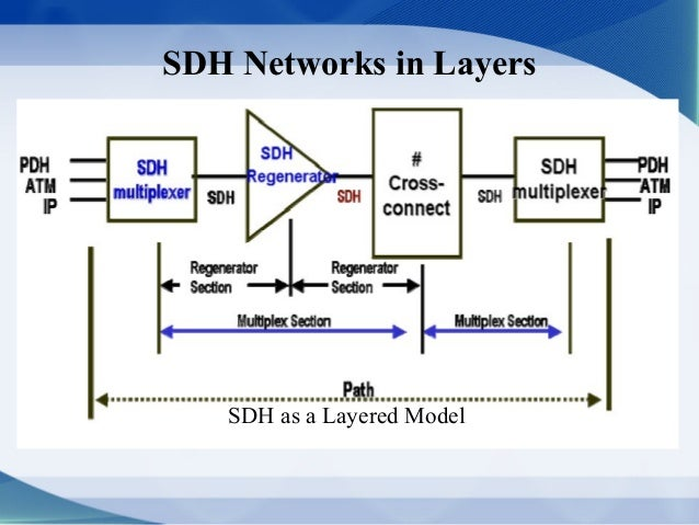 sdh network topology image collections
