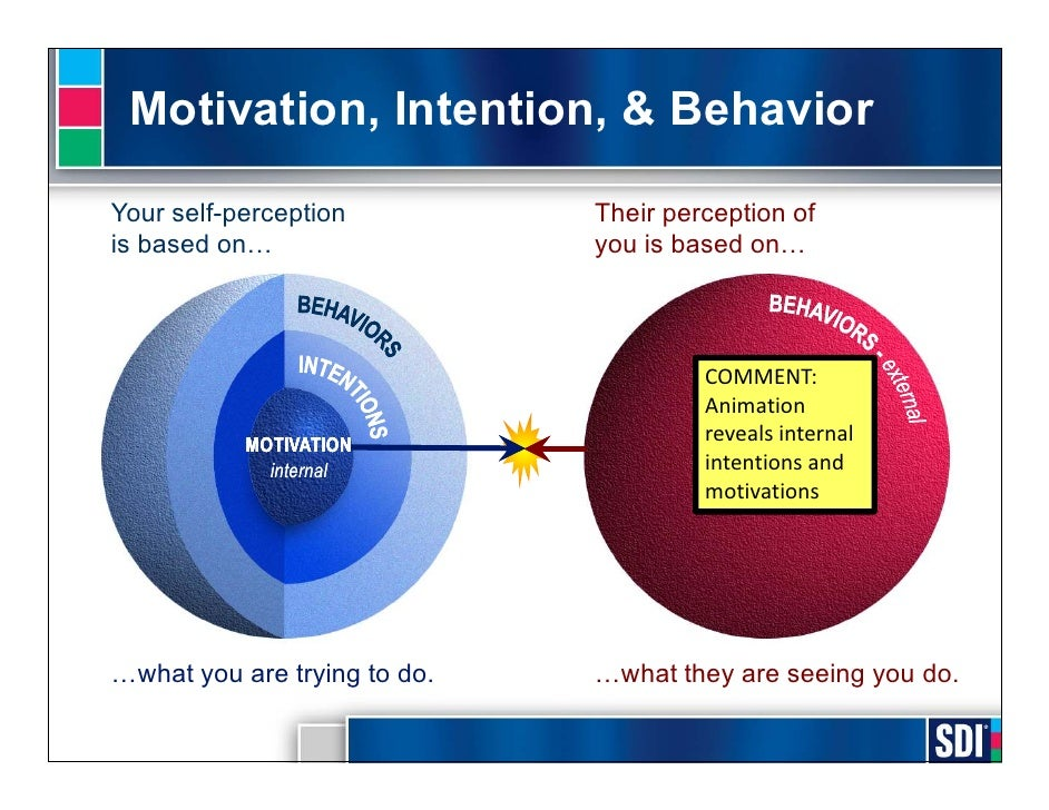 motivation and behavior Start studying 7 motivation and behavior learn vocabulary, terms, and more with flashcards, games, and other study tools.