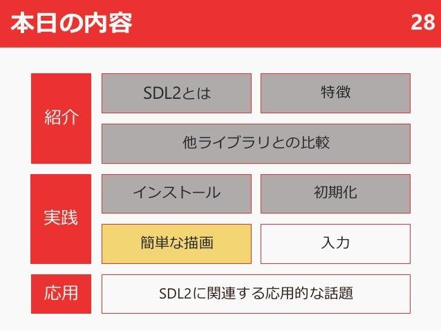 本日の内容 28 SDL2とは 他ライブラリとの比較 SDL2に関連する応用的な話題 初期化 入力 紹介 実践 応用 インストール 簡単な描画 特徴