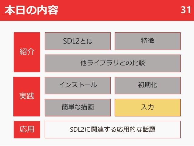 本日の内容 31 SDL2とは 他ライブラリとの比較 SDL2に関連する応用的な話題 初期化 入力 紹介 実践 応用 インストール 簡単な描画 特徴