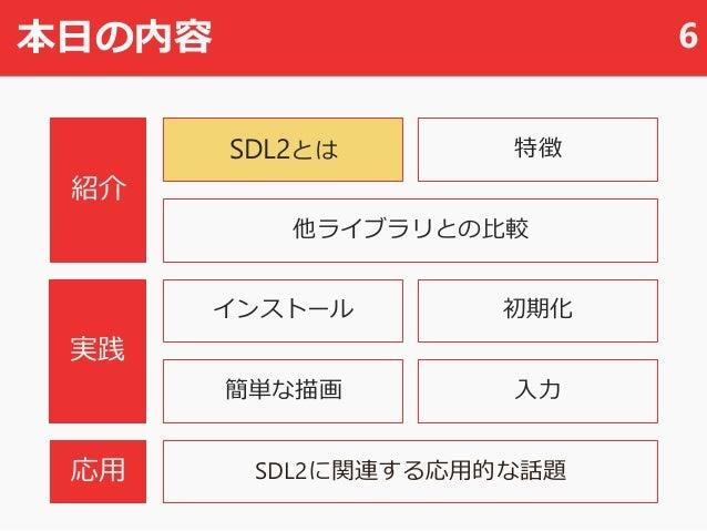 本日の内容 6 SDL2とは 他ライブラリとの比較 SDL2に関連する応用的な話題 初期化 入力 紹介 実践 応用 インストール 簡単な描画 特徴