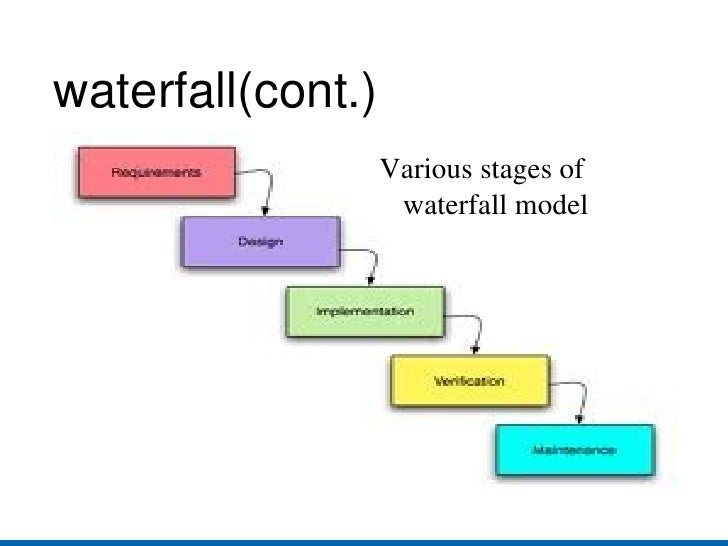 Sdlc for System development life cycle waterfall model