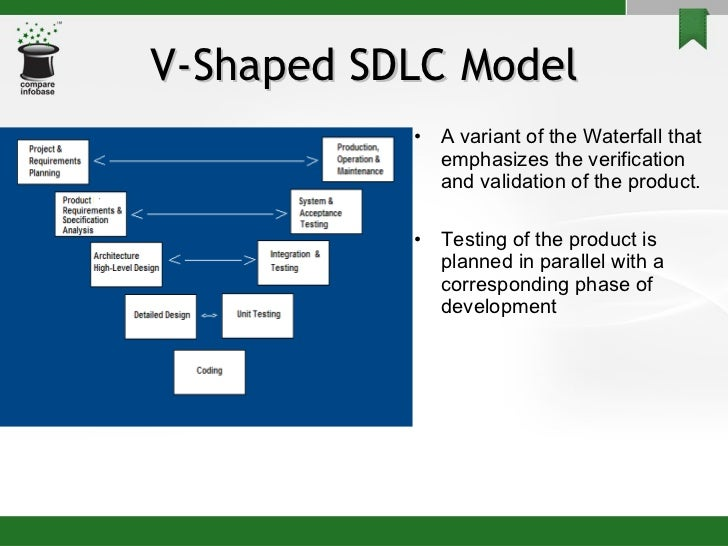 Software development life cycle sdlc 13 ccuart Choice Image