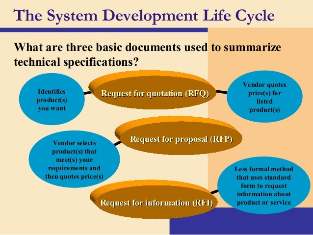 system development and life cycle for enrollment system October 19 - october 25 what is the sdlc: when developing a new information system, there are many, many steps that must be followed the systems development life cycle (sdlc) is an attempt to structure these steps (p 278.