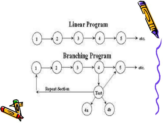 Chief features of linear  programme  • Every learner follows the same path.  • Programme is composed of small steps  • Onl...