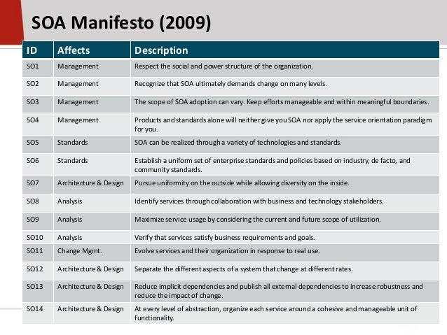 SOA Manifesto (2009)ID Affects DescriptionSO1 Management Respect the social and power structure of the organization.SO2 Ma...