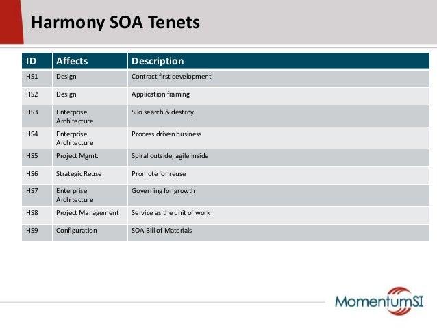 Harmony SOA TenetsID Affects DescriptionHS1 Design Contract first developmentHS2 Design Application framingHS3 EnterpriseA...