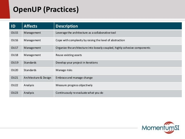 OpenUP (Practices)ID Affects DescriptionOU15 Management Leverage the architecture as a collaborative toolOU16 Management C...