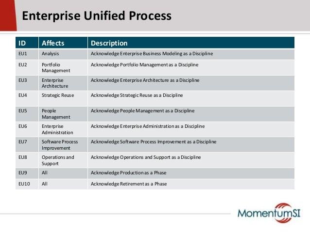 ID Affects DescriptionEU1 Analysis Acknowledge Enterprise Business Modeling as a DisciplineEU2 PortfolioManagementAcknowle...