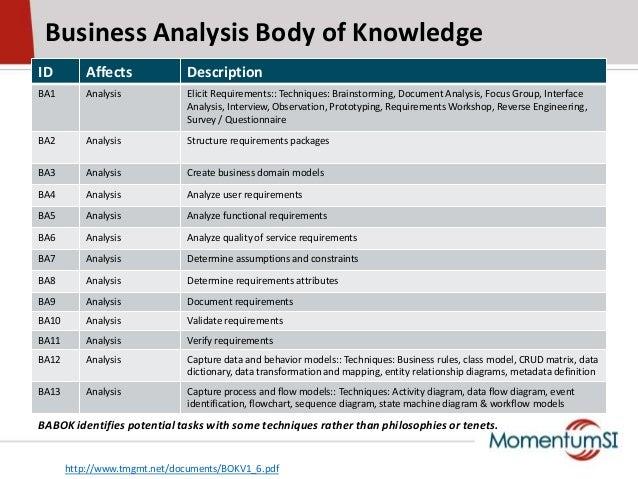 ID Affects DescriptionBA1 Analysis Elicit Requirements:: Techniques: Brainstorming, Document Analysis, Focus Group, Interf...