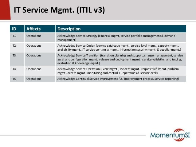 IT Service Mgmt. (ITIL v3)ID Affects DescriptionIT1 Operations Acknowledge Service Strategy (Financial mgmt, service portf...