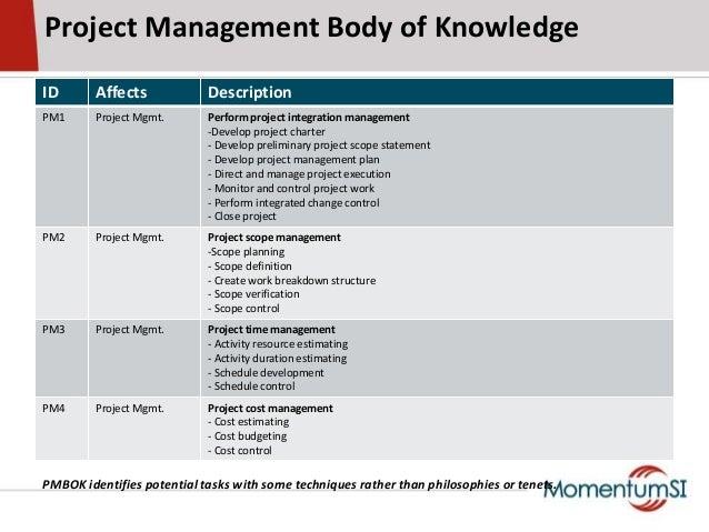 Project Management Body of KnowledgeID Affects DescriptionPM1 Project Mgmt. Perform project integration management-Develop...