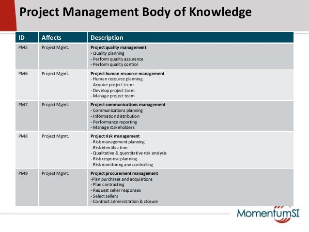 Project Management Body of KnowledgeID Affects DescriptionPM5 Project Mgmt. Project quality management- Quality planning- ...
