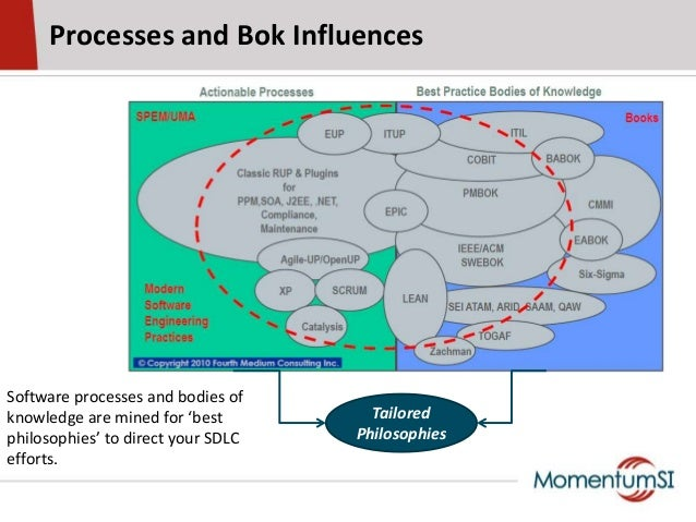 Processes and Bok InfluencesSoftware processes and bodies ofknowledge are mined for 'bestphilosophies' to direct your SDLC...