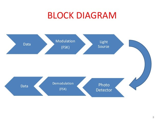 Lifi technology light feadility animated presentation block diagram data modulation fsk light source data demodulation fsk photo detector ccuart Gallery
