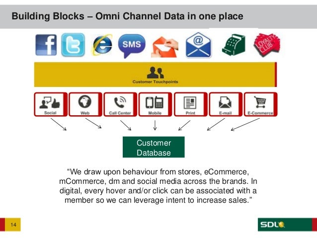 How SDL make omni channel marketing a reality and deliver a better cu…