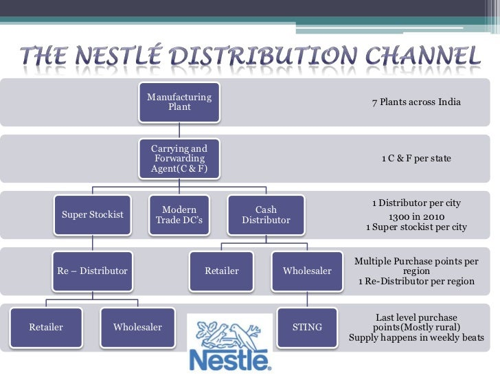 nestle india strategy In 2014, nestlé recalled and destroyed 37,000 tons of contaminated maggi noodles in india this resulted in hundreds of millions in lost sales and damaged brand reputation recently, the company had to recall various prepared dishes in the us, which may have contained pieces of glass.