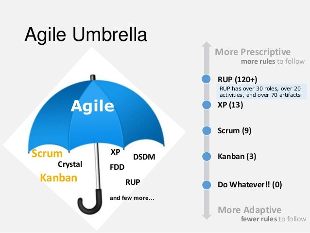 "agile vs prescriptive processes Agile project management vs pmbok® guide and evm- these processes describe ""what should be done during the management of a project prescriptive."