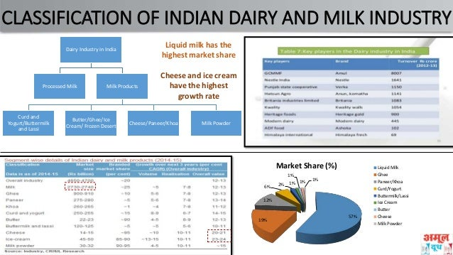 sales distribution of amul • was responsible for entire sales,marketing,distribution and logistics of amul ice cream operations in delhi • successfully handled annual business of approx rs 40 crores showing more than.
