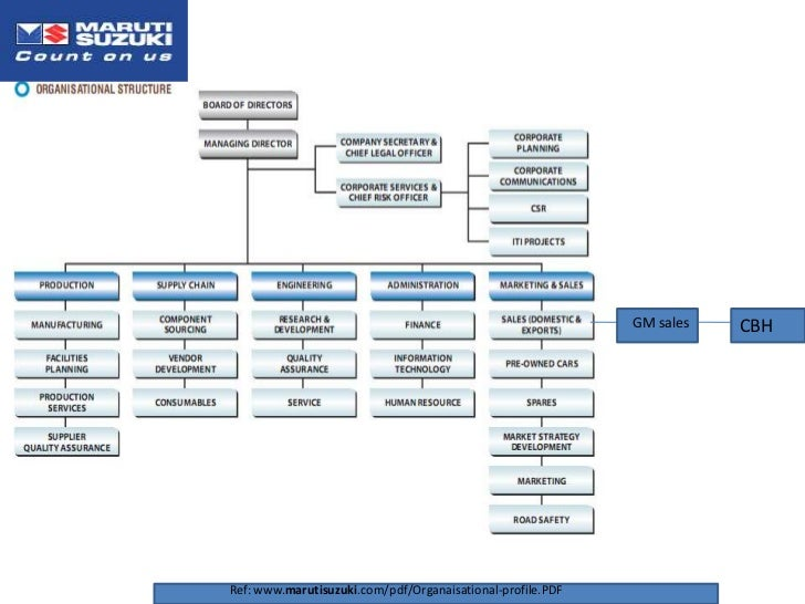 organizational structure presentation essay Organization structure of maruti suzuki business essay - free download as word doc (doc / docx), pdf file (pdf), text file (txt) or read online for free scribd is the world's largest social reading and publishing site.