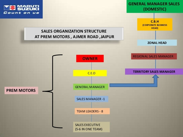 organizational behavior and general motors Start studying organizational behavior chapter 1-3 learn vocabulary, terms, and more with flashcards, games, and other study tools.