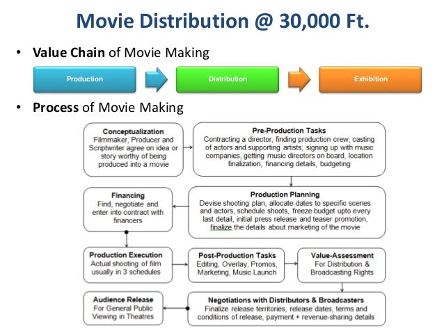 5 porter s analysis movie theater industry Porter's five forces include three forces from 'horizontal' competition--the  one five forces analysis for its industry porter makes clear that for.
